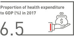 Proportion of health expenditure to GDP (%) in 2017