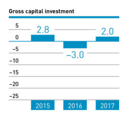 Gross capital investment 2015 – 2017