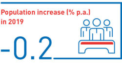 Population increase (% p.a.) in 2019