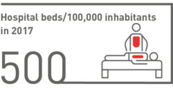 Hospital beds/100,000 inhabitants in 2017