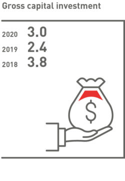 Gross capital investment 2018–2020