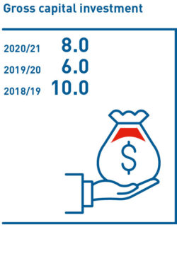 Gross capital investment 2018/19–2020/21