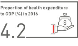 Proportion of health expenditure to GDP (%) in 2016