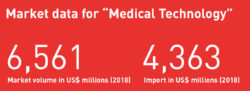 "Market data for ""Medical Technology"""