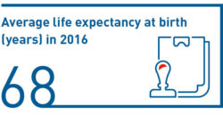Average life expectancy at birth (years) in 2016