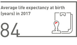 Average life expectancy at birth (years) in 2017
