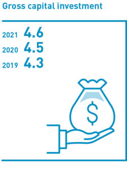 Gross capital investment 2019-2021