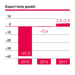 Export (only goods) 2015–2017