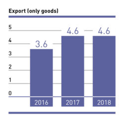 Export (only goods) 2016–2018