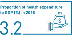 Proportion of health expenditure to GDP (%) in 2018