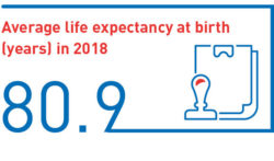 Average life expectancy at birth (years) in 2018