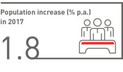 Population increase (% p.a.) in 2017